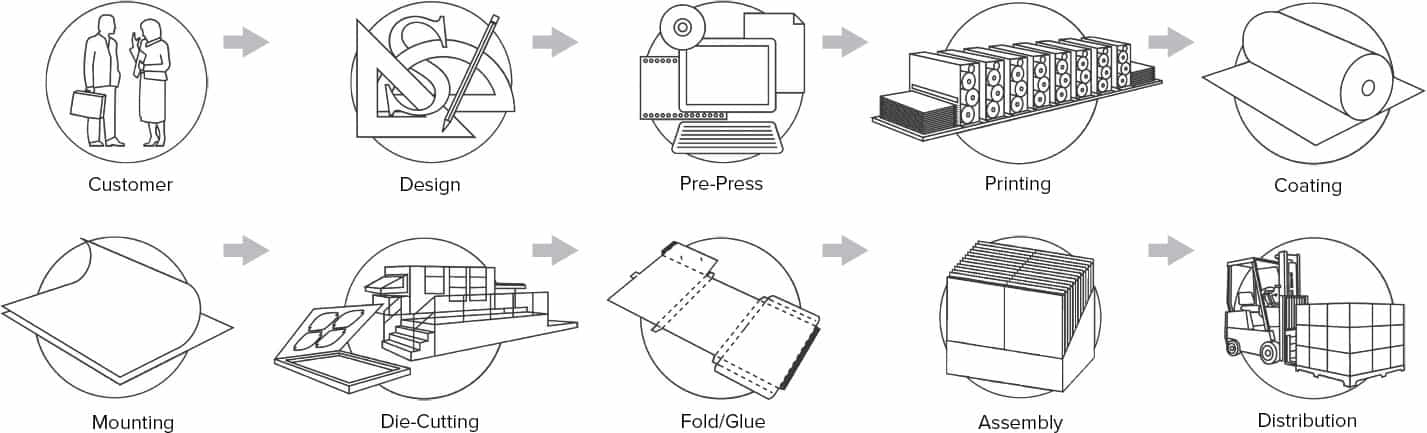print-and-packaging-company-capabilities